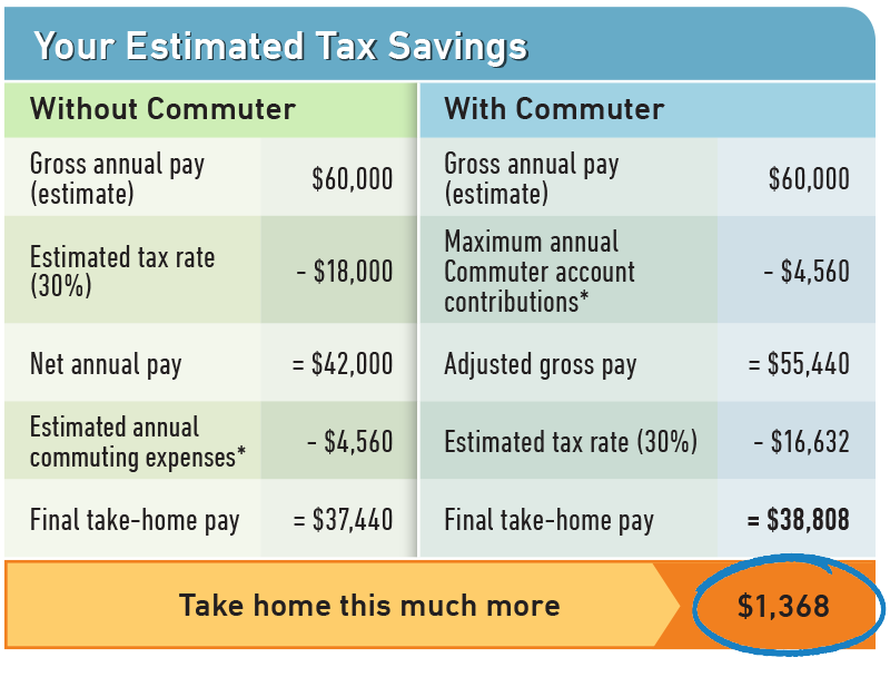 3348_Commuter_Savings_Table (1)