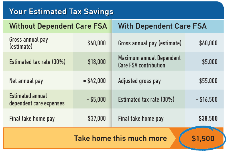 3354_Dependent_Care_FSA_Savings_Table