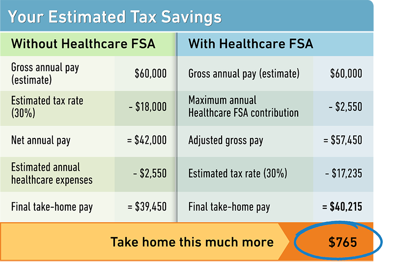 3353_Healthcare_FSA-Savings_table