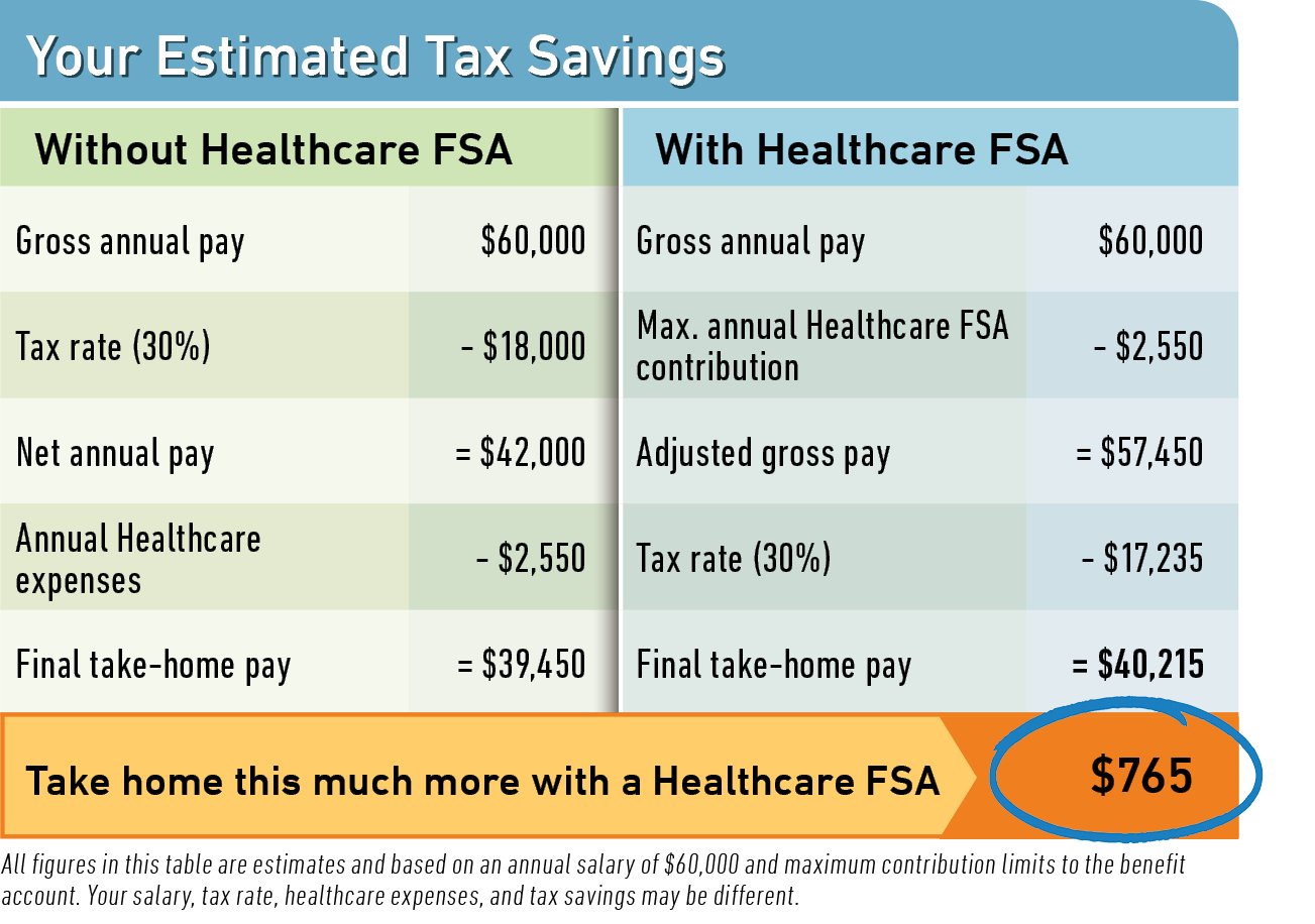 FSA Calculator: Estimate What You Can Save