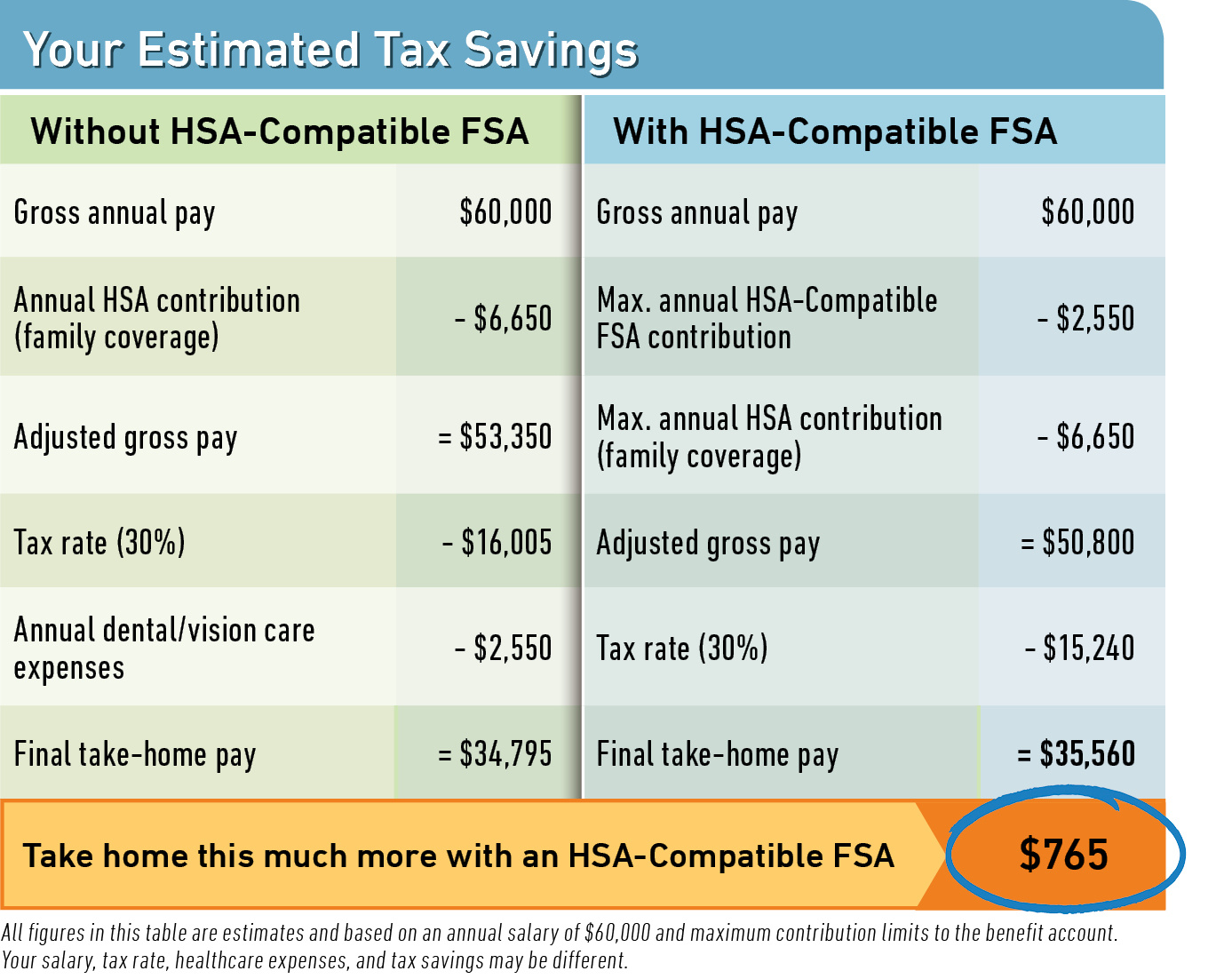 HSA Savings table