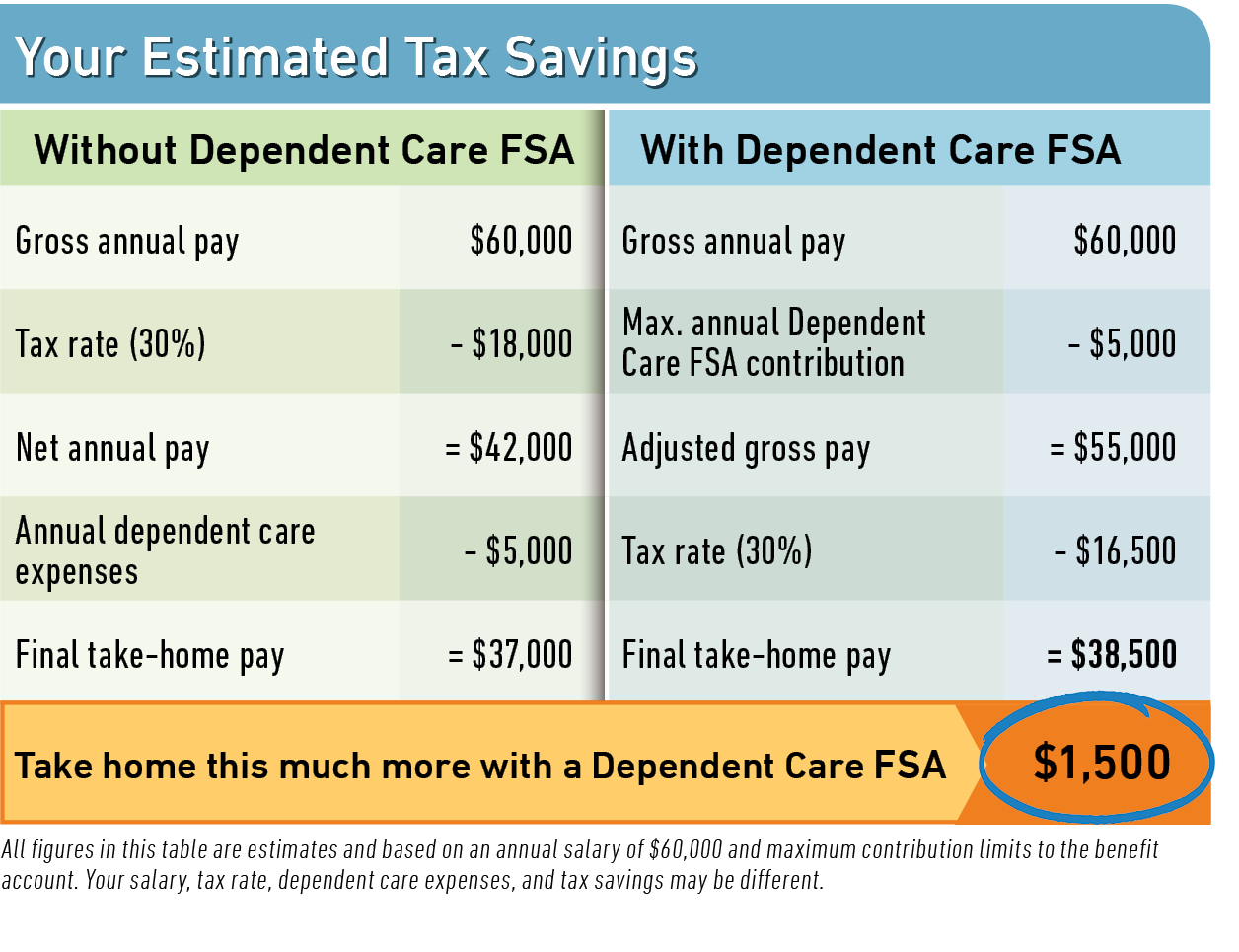 FSA Savings Calculator - Select the Income Tax Rate ...