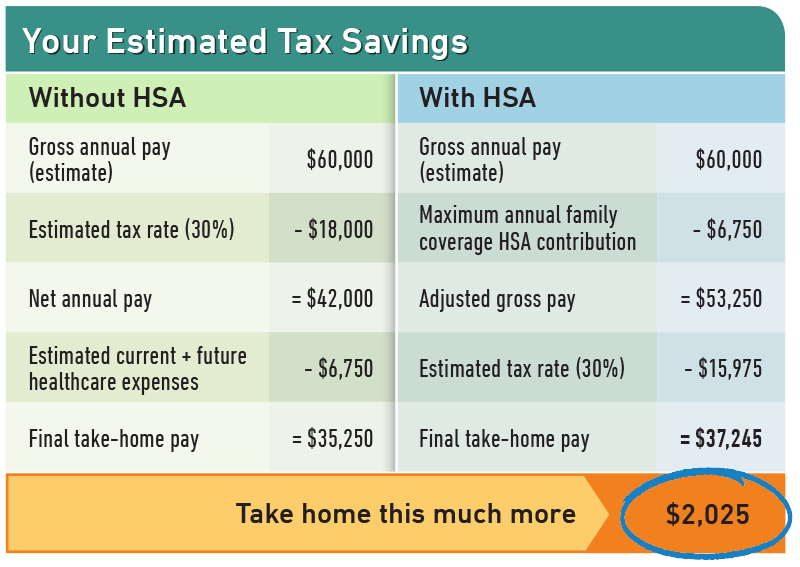 3355 Hsa Savings Table2