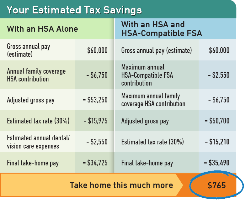 3356 HSA FSA Savings Table2