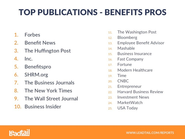 Top Publications