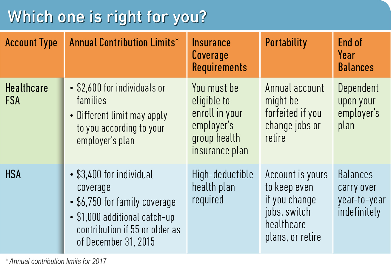 Health Savings Account HSA | WageWorks